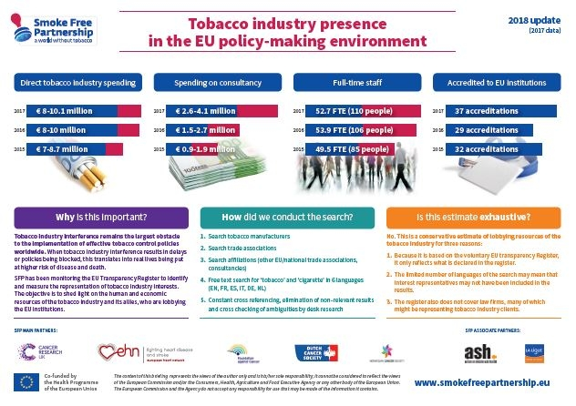 SFP Infographic 2019: Tobacco industry presence in the EU policy-making environment